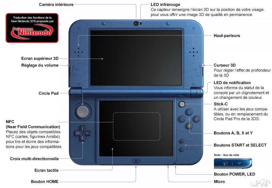 Avant de la New Nintendo 3DS XL