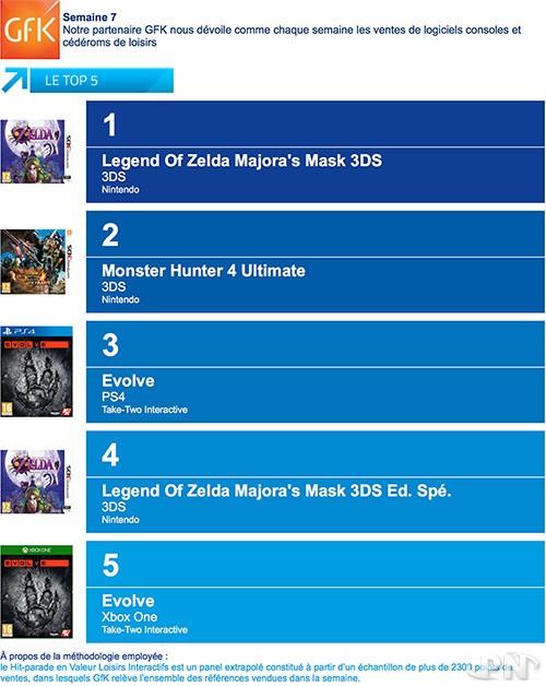 Top ventes jeux video en France Semaine 15 : Le grand
