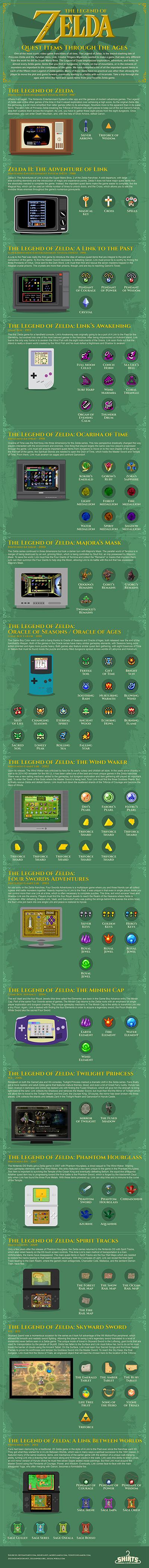 infographie des items The Legend of Zelda