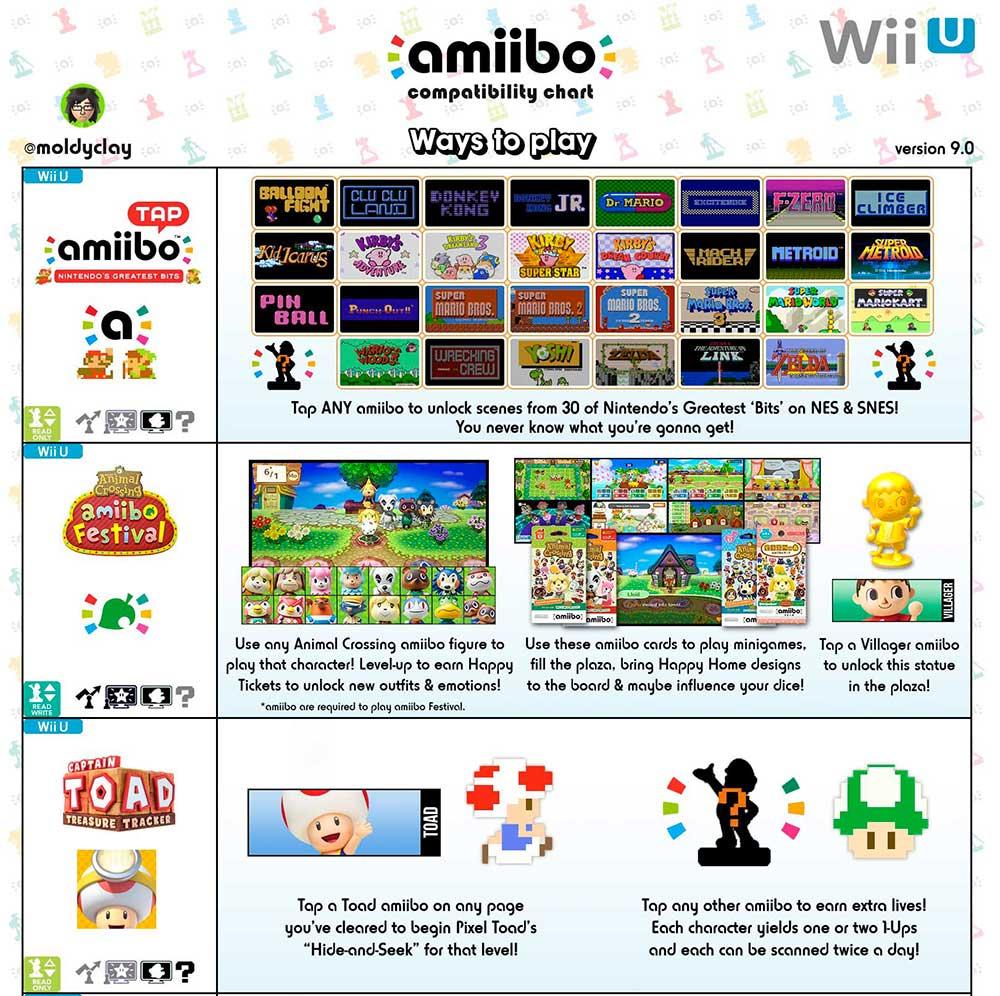 Compatibilité amiibo Wii U