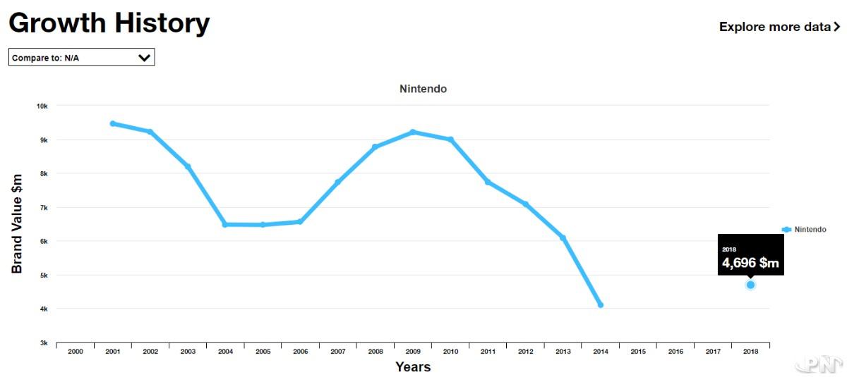 La valorisation de la marque Nintendo selon Interbrand