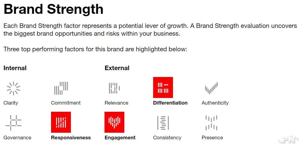 Les facteurs-clés de succès de la marque Nintendo selon Interbrand
