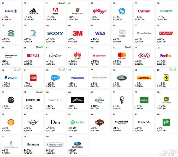 Nintendo en 99e position du classement Interbrand