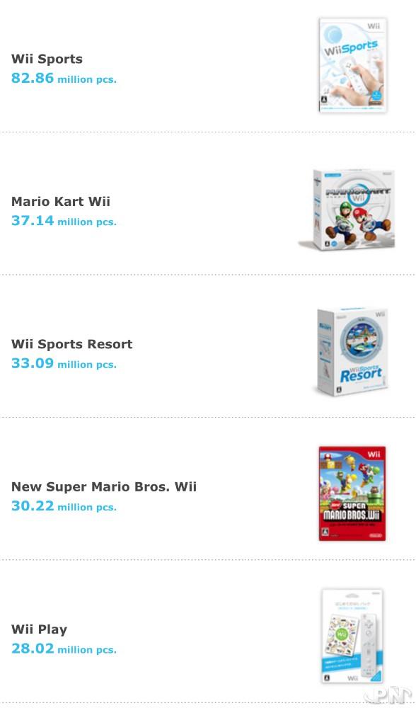 Top 5 des jeux Wii les plus vendus au 30 septembre 2018