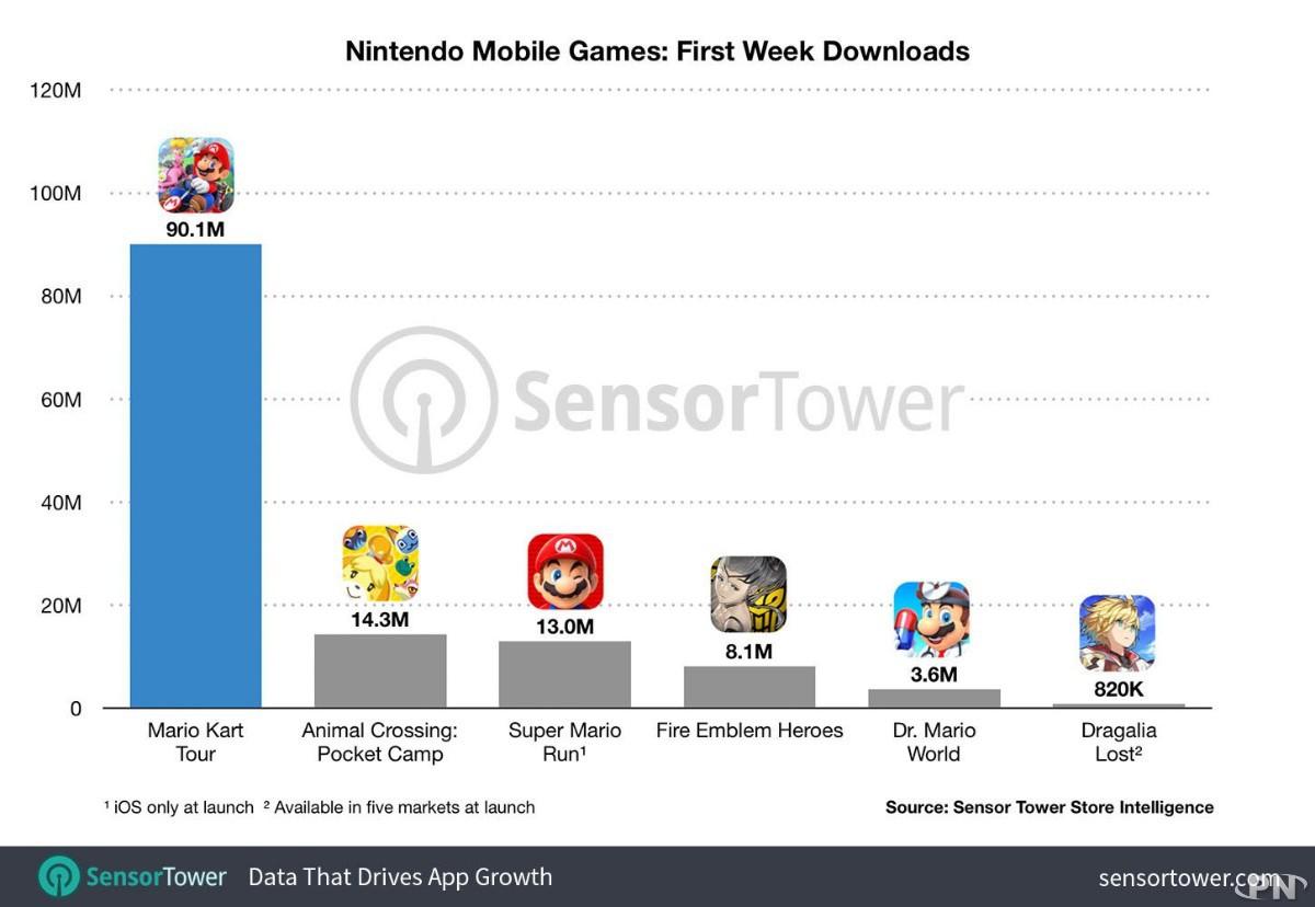 Mario Kart Tour 90 Millions De Téléchargements Et 13