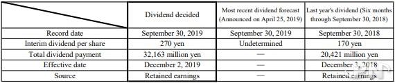 Dividende de Nintendo au 30 septembre 2019 : 270 yens