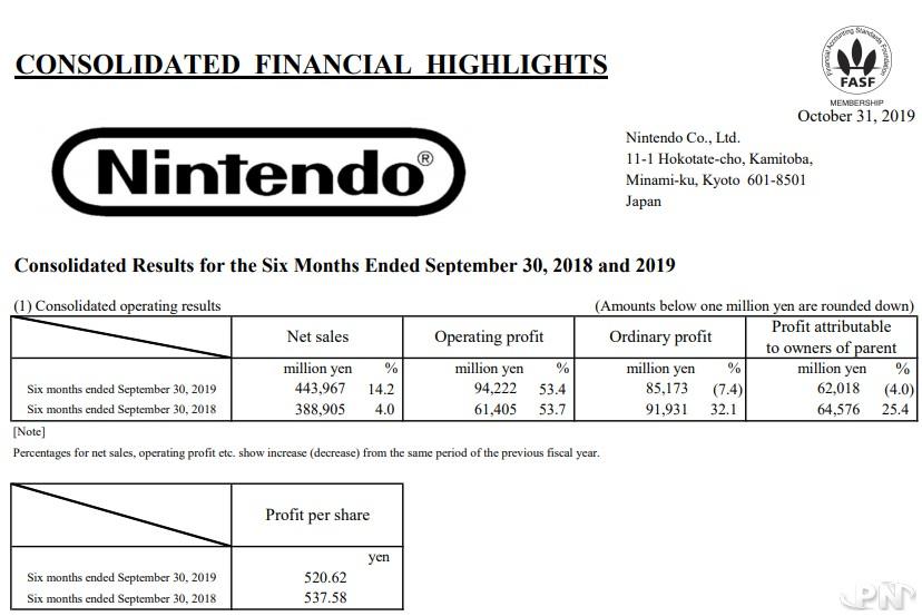 Chiffre d'affaires de Nintendo au 30 septembre 2019