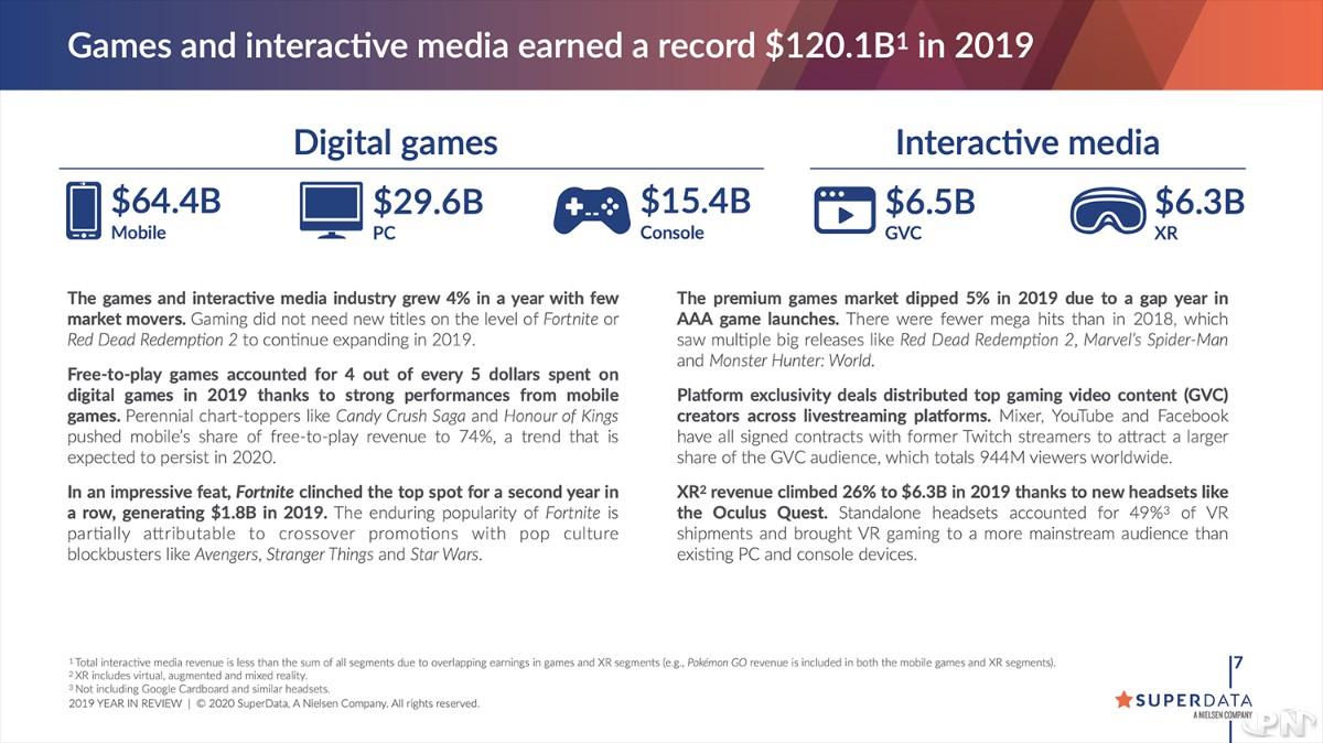 Chiffre d'affaires du secteur du jeu vidéo en 2019 par SuperData