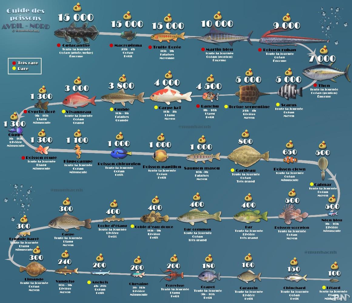 Animal Crossing: New Horizons : Fête des oeufs, poissons et insectes d'avril