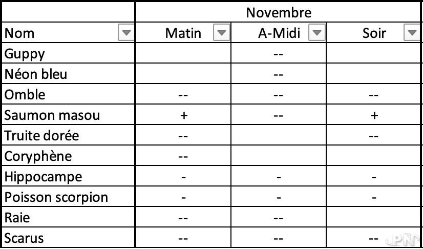 Liste des poissons qui quitteront votre île le 30 novembre !