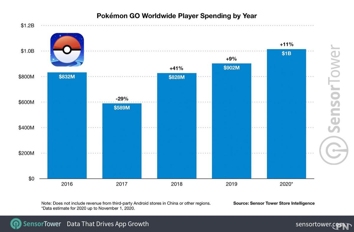 Les dépenses des joueurs continuent à progresser en 2020 dans Pokémon GO