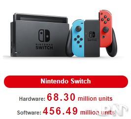 68,3 millions de Switch vendues : pas de place pour la Switch Pro en 2020