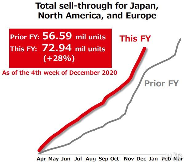 Progression des ventes de Switch sur l'année fiscale 2020-2021