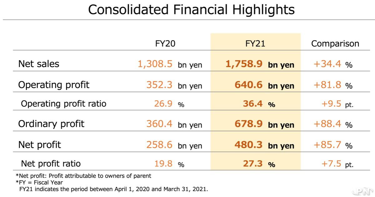 Les chiffres du rapport annuel de Nintendo 2020-2021 : chiffre d'affaires, bénéfice opérationnel, bénéfice net et autres indicateurs-clés