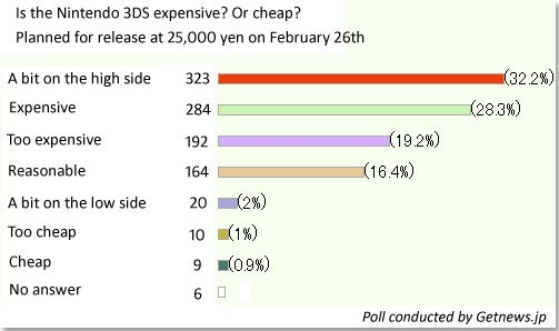 Nintendo 3DS, ouahhh ... - Page 3 Getnews_3ds_survey