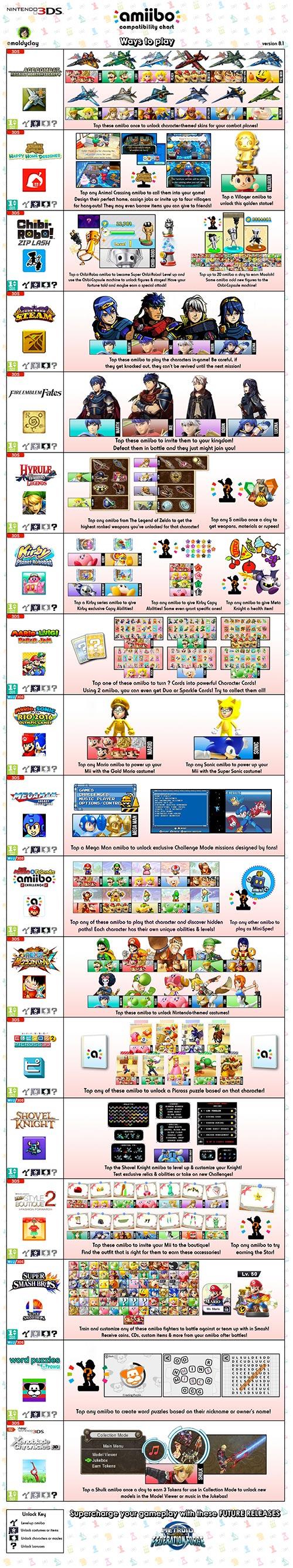 Amiibo Compatibility Chart Nintendo 3DS version 8.1