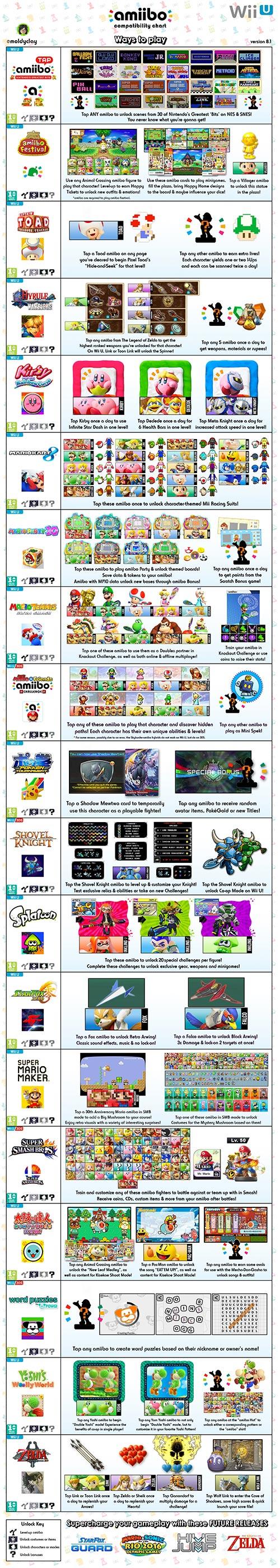 Amiibo Compatibility Chart Wii U version 8.1