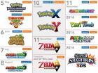 Infographie de Wii U sur WiiU