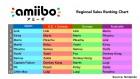 Graphique de amiibo