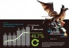 Infographie de Capcom