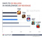 Infographie de Pokémon GO sur Mobile