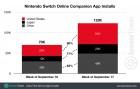 Infographie de Appli Nintendo Switch Online sur Mobile