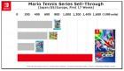 Infographie de Mario Tennis Aces sur Switch