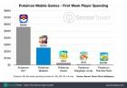 Graphique de Pokémon Masters sur Mobile